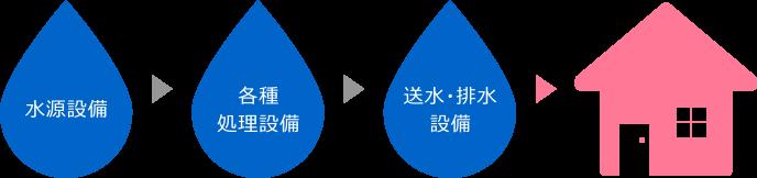上水道設備事業の流れ