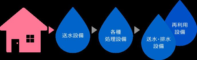 下水道設備事業の流れ