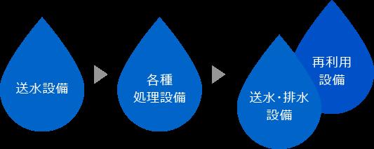 揚排水設備事業の流れ