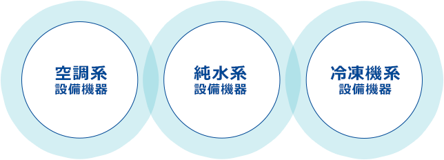 空調系設備機器/純水系 設備機器/冷凍機系設備機器