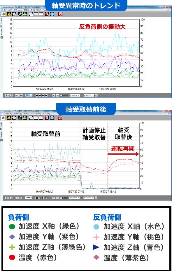 温度・振動加速度のトレンドグラフ
